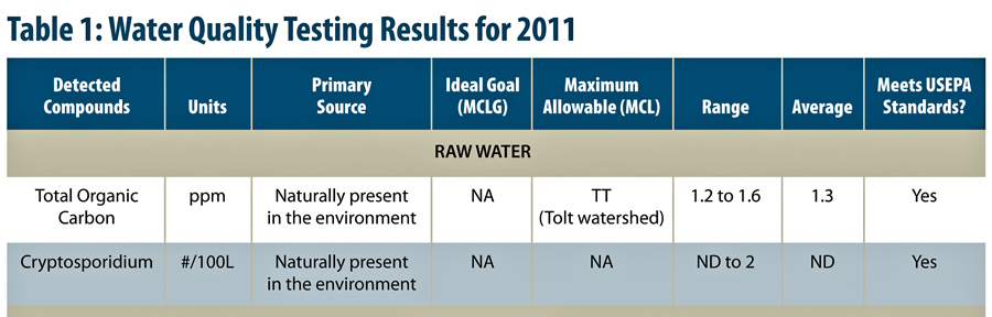 Shoreline Water Quality Test Results 2011 xeop