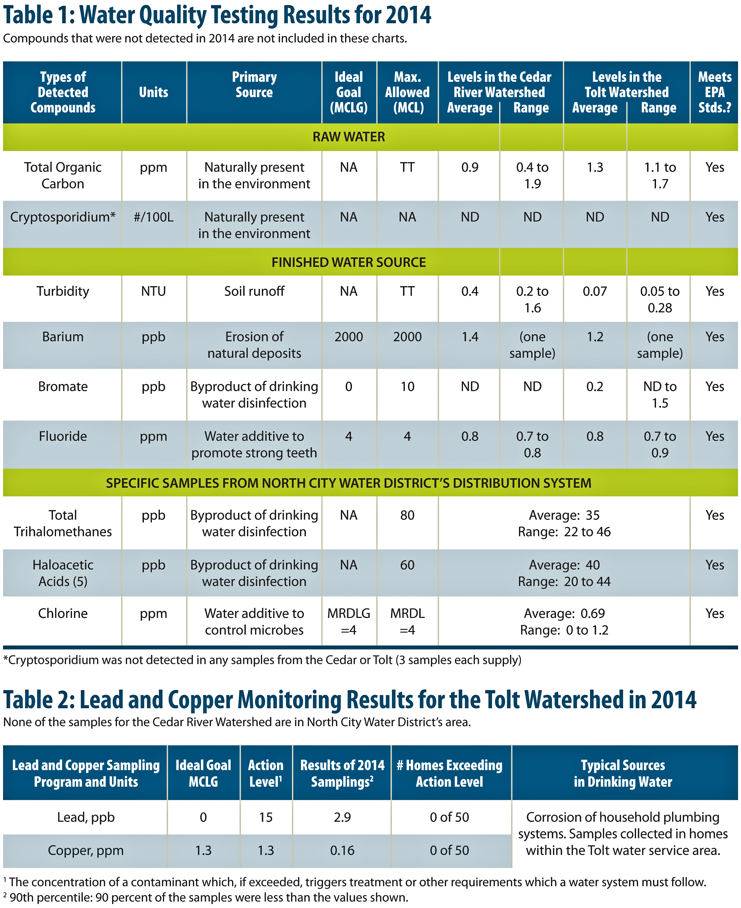 Water Quality Tables 2014