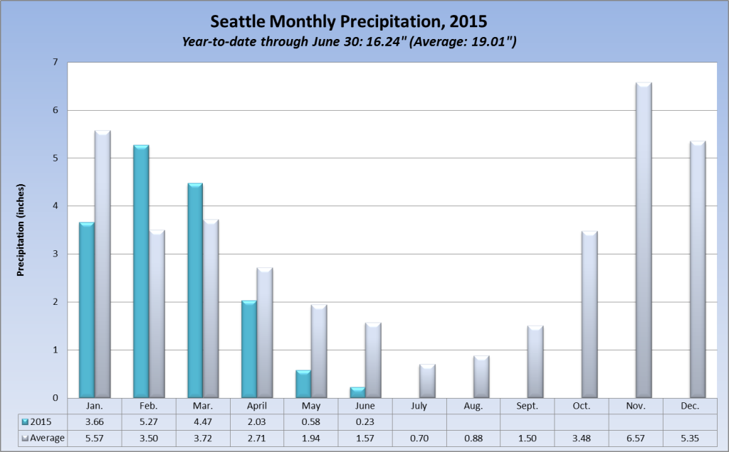 Seattle Monthly Precipitation through June