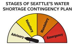 Stages Water Shortage Contingency Graphic