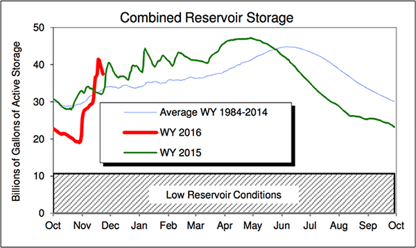 Combined Reservoir Storage