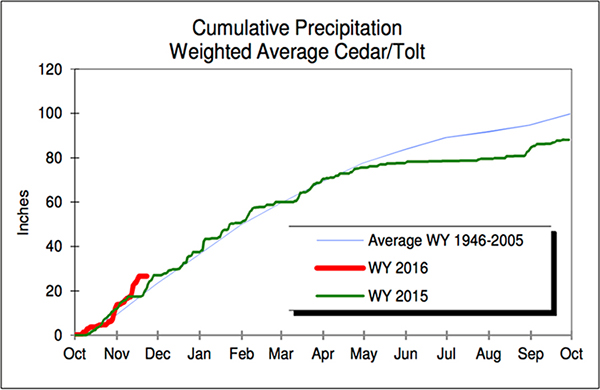 Cumulative Precipitation Cedar Tolt