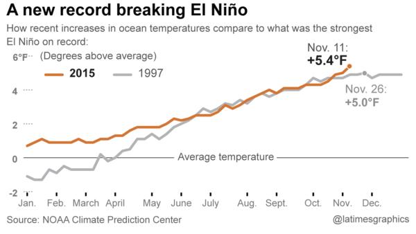 El Nino 2015-2016
