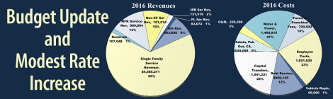 Budget Update Jan 2016-2 featured