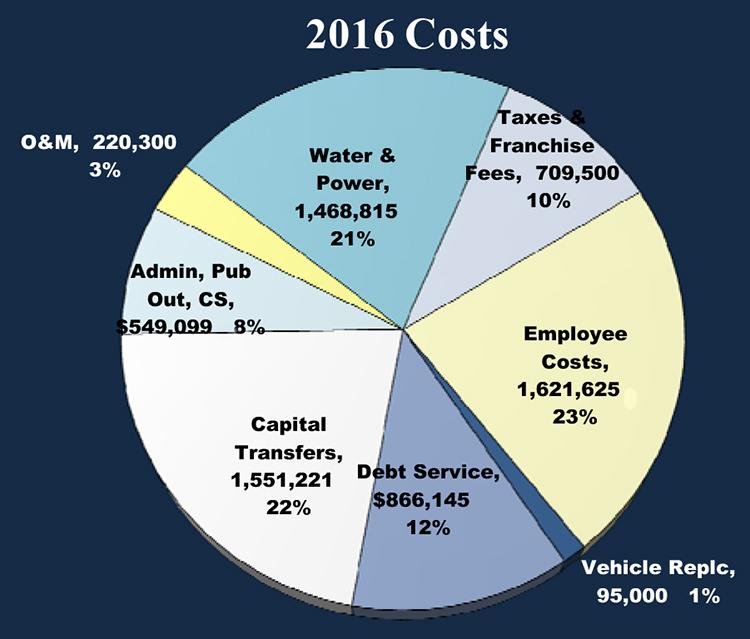 2016 Budget Document for PDF 2.xlsx