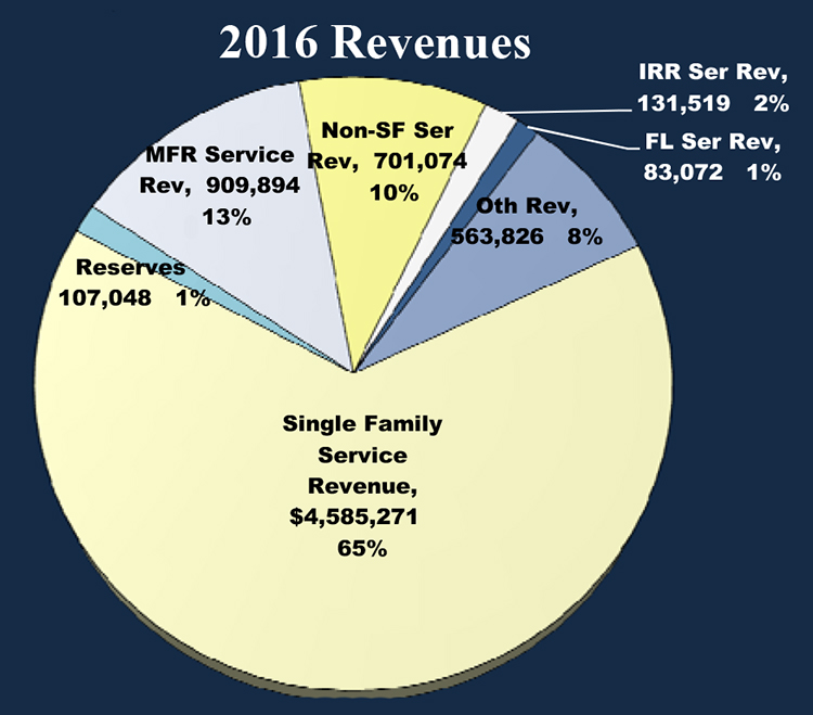 2016 Budget Document for PDF 2.xlsx