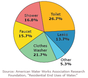 water-use-pie-chart-crop
