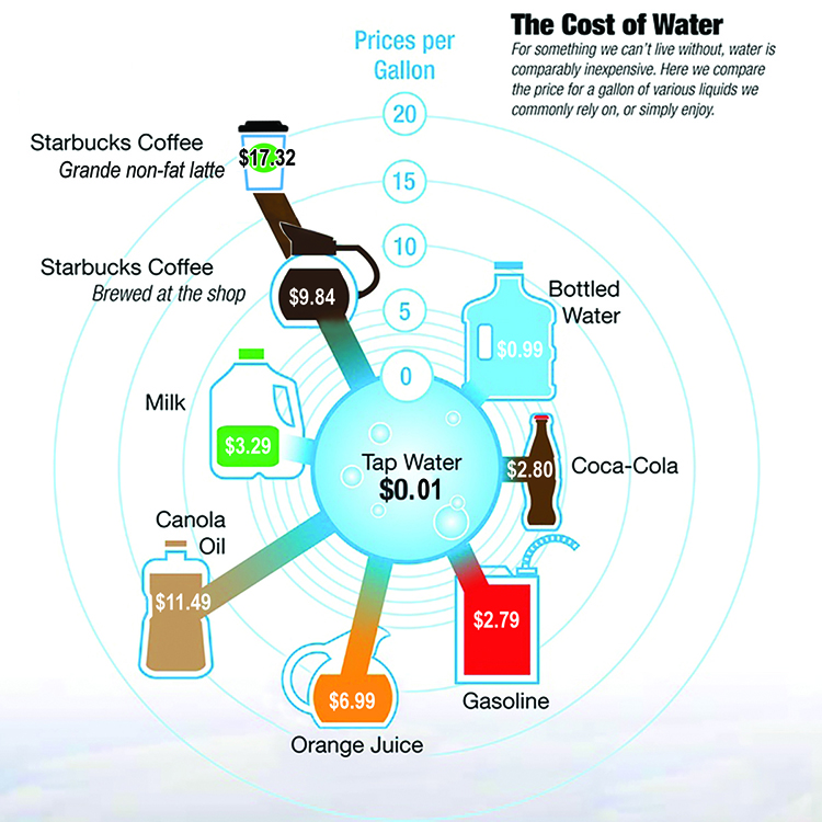 Cost of Water Chart Seattle prices coffee2 blog