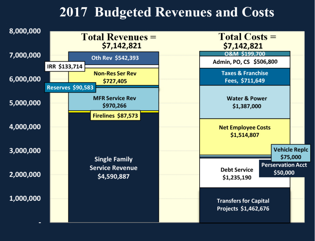 NCWD Budget chart 2017