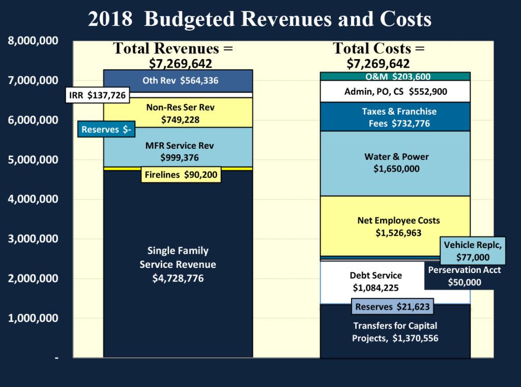 NCWD Budget chart 2018
