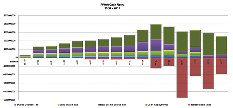 PWAA Cash Flows loan graph